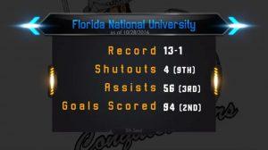 FNU Men's Soccer statistics Record 13-1 Shutouts -4 Assists - 56 Goals Scored - 94