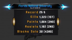 FNU Volleyball statistics graphic