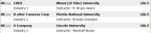 FNU Globus Ranking #80