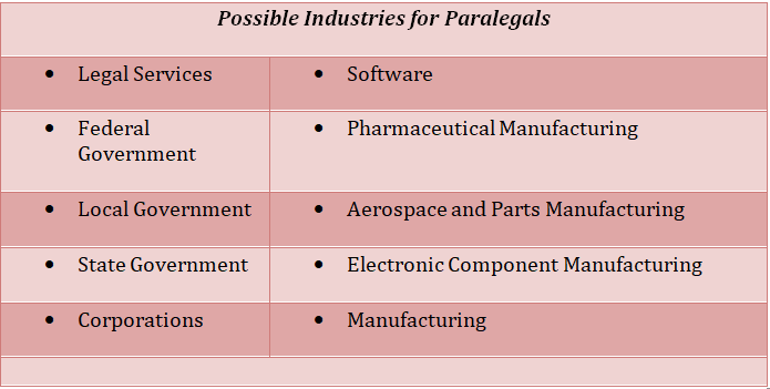 Possible Industries for paralegals includes legal services, federal government, local government, state government and corporations