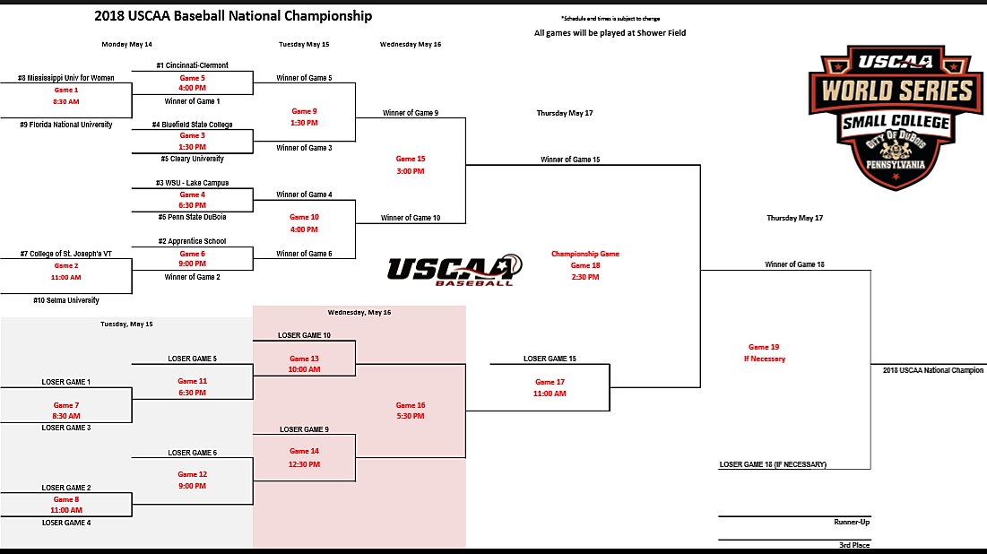 National Tournament Baseball Bracket