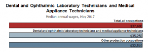 How to Become a Dental Laboratory Technician in Miami
