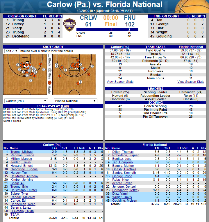 FNU men's basketball stats of the game against Carlow University